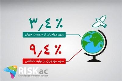 نسبت بدهی دولت به تولید ناخالص ملی در مهاجرت