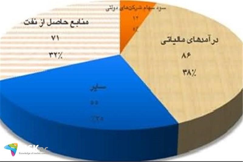 درآمد واقعی دولت در بودجه
